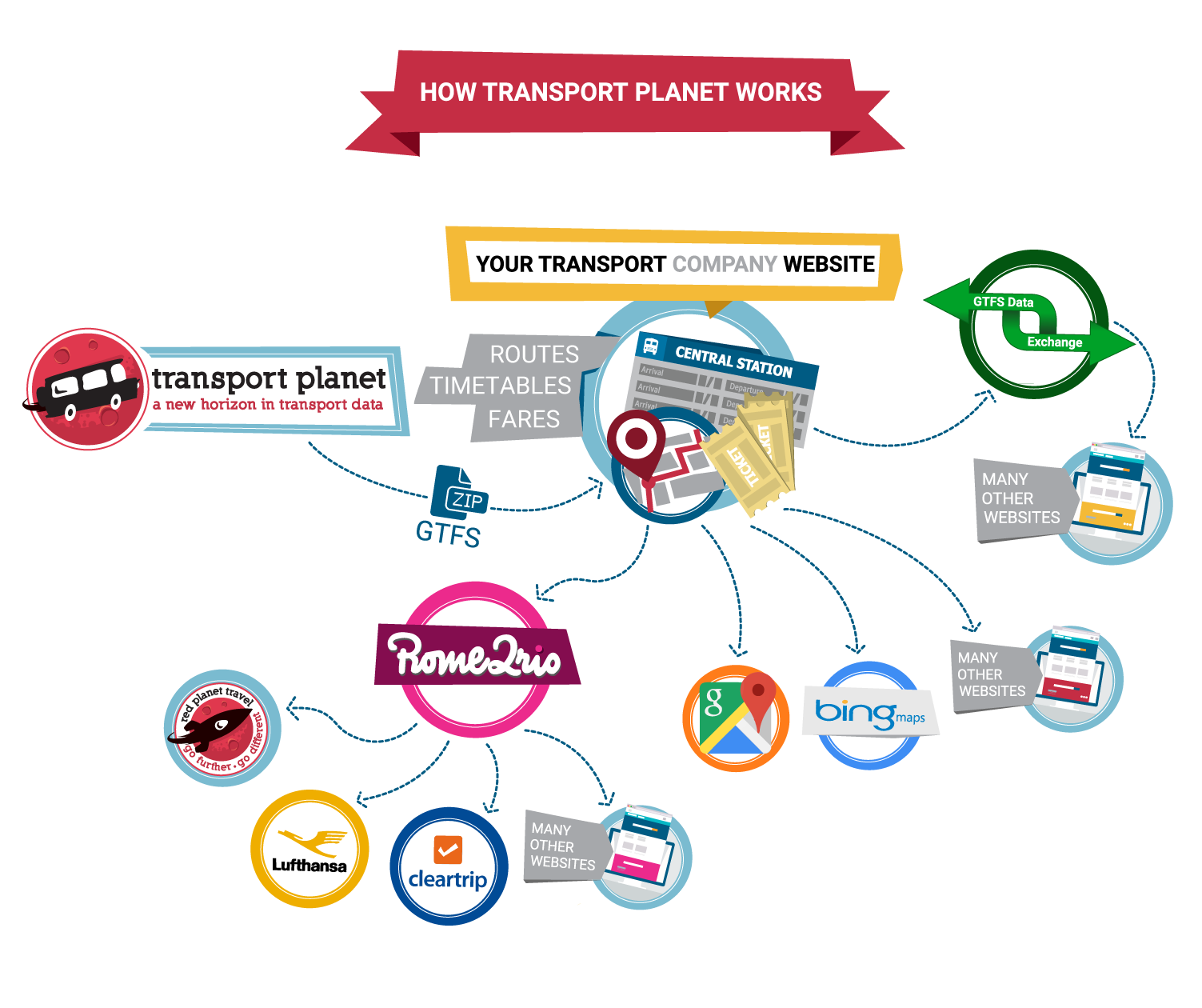 How Transport Planet Works
